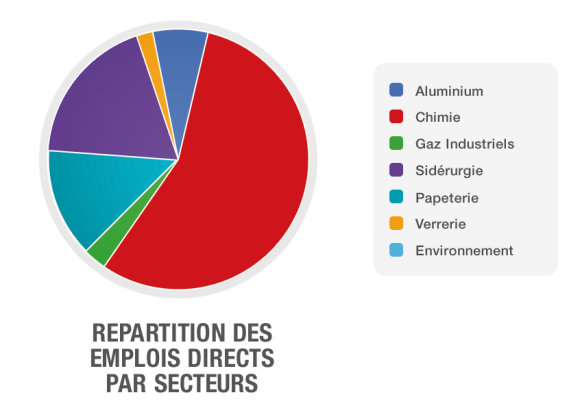 infographic-repartition_emplois