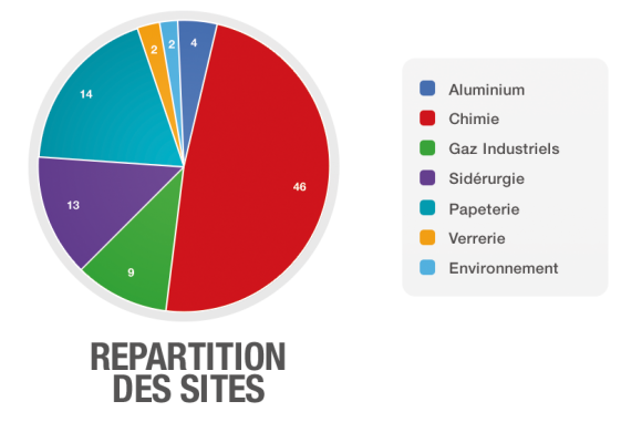 infographic-repartition_sites